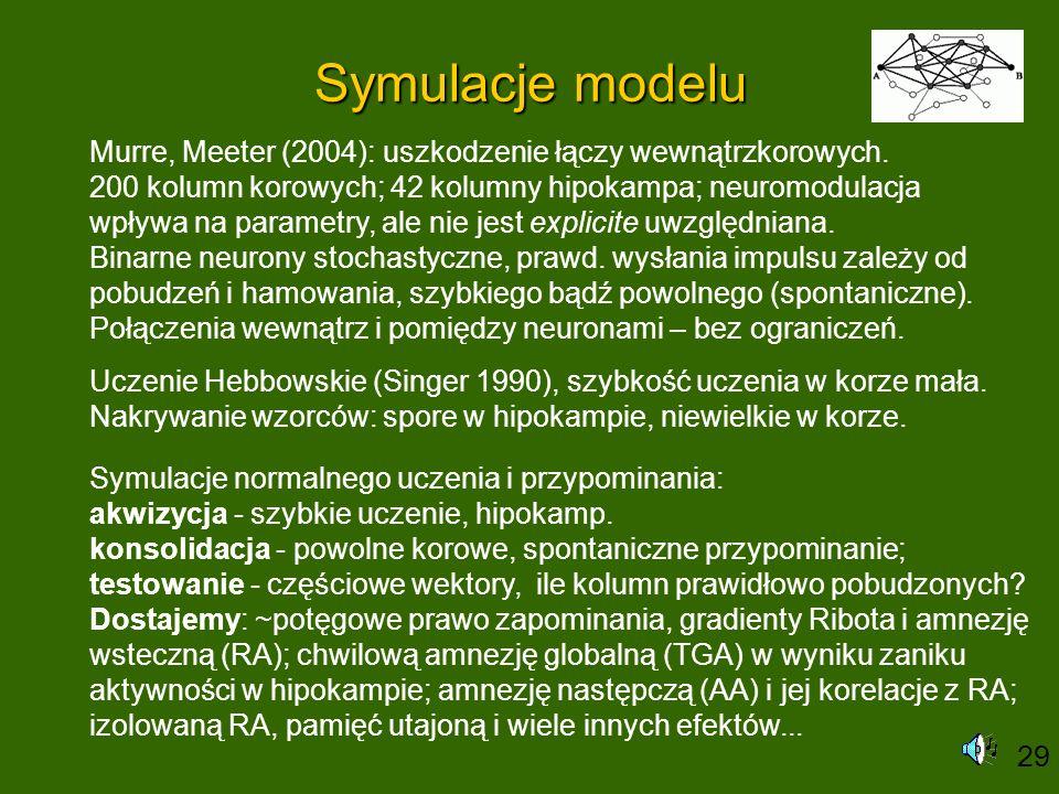 Symulacje modelu Murre, Meeter (2004): uszkodzenie łączy wewnątrzkorowych. 200 kolumn korowych; 42 kolumny hipokampa; neuromodulacja wpływa na paramet