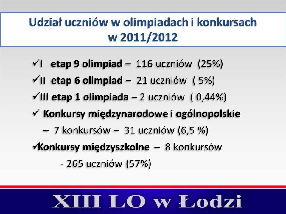 Udział uczniów w olimpiadach i konkursach w 2011/2012 I etap 9 olimpiad – 116 uczniów (25%) II etap 6 olimpiad – 21 uczniów ( 5%) III etap 1 olimpiada – 2 uczniów ( 0,44%) Konkursy międzynarodowe i ogólnopolskie – 7 konkursów – 31 uczniów (6,5 %) Konkursy międzyszkolne – 8 konkursów - 265 uczniów (57%) I etap 9 olimpiad – 116 uczniów (25%) II etap 6 olimpiad – 21 uczniów ( 5%) III etap 1 olimpiada – 2 uczniów ( 0,44%) Konkursy międzynarodowe i ogólnopolskie – 7 konkursów – 31 uczniów (6,5 %) Konkursy międzyszkolne – 8 konkursów - 265 uczniów (57%)