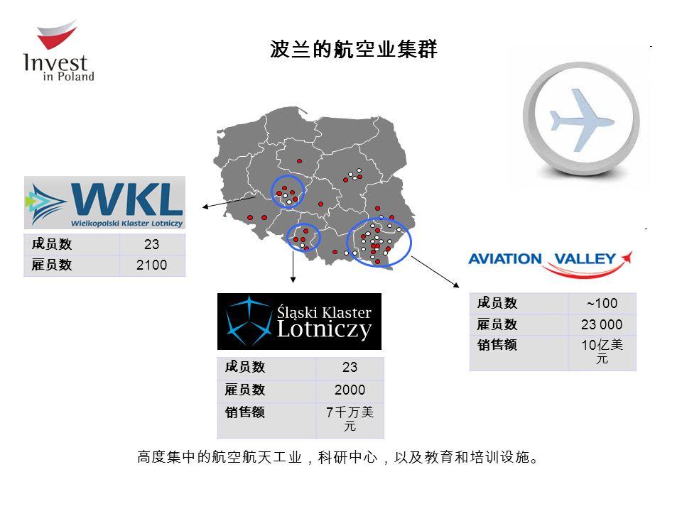 波兰的航空业集群 成员数 23 雇员数 2000 销售额 7 千万美 元 成员数 23 雇员数 2100 高度集中的航空航天工业,科研中心,以及教育和培训设施。 成员数 ~100 雇员数 23 000 销售额 10 亿美 元