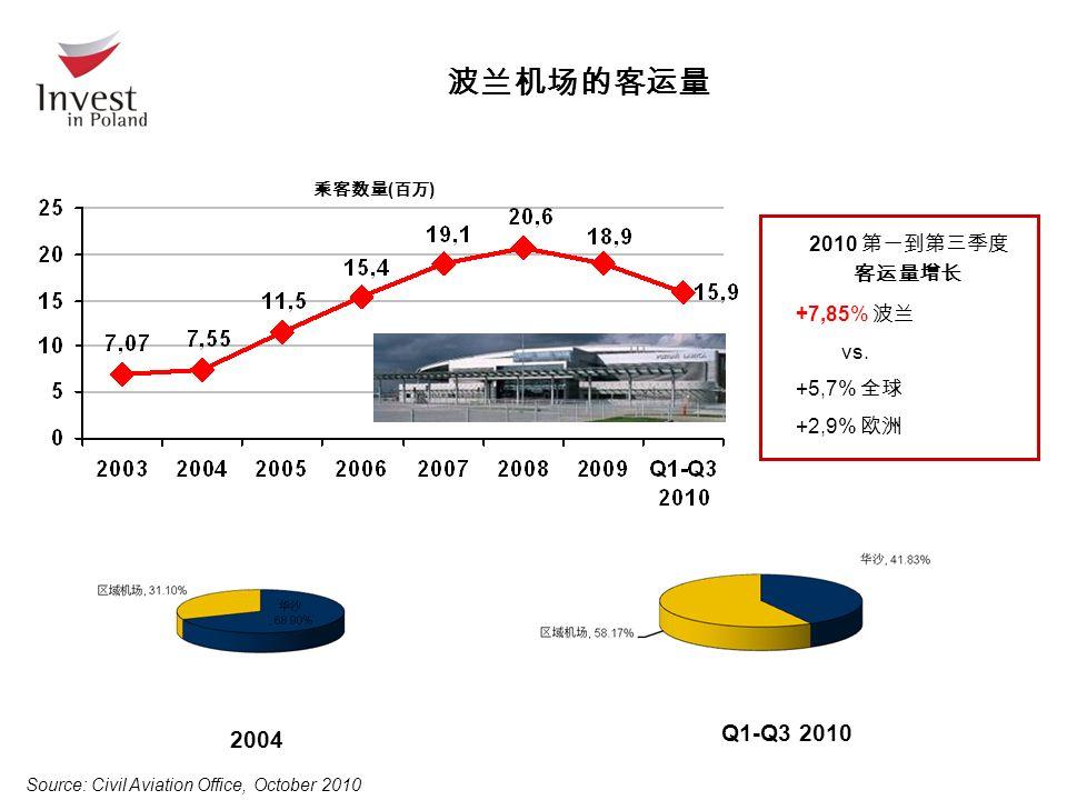 波兰机场的客运量 2004 Q1-Q3 2010 Source: Civil Aviation Office, October 2010 2010 第一到第三季度 客运量增长 +7,85% 波兰 vs.