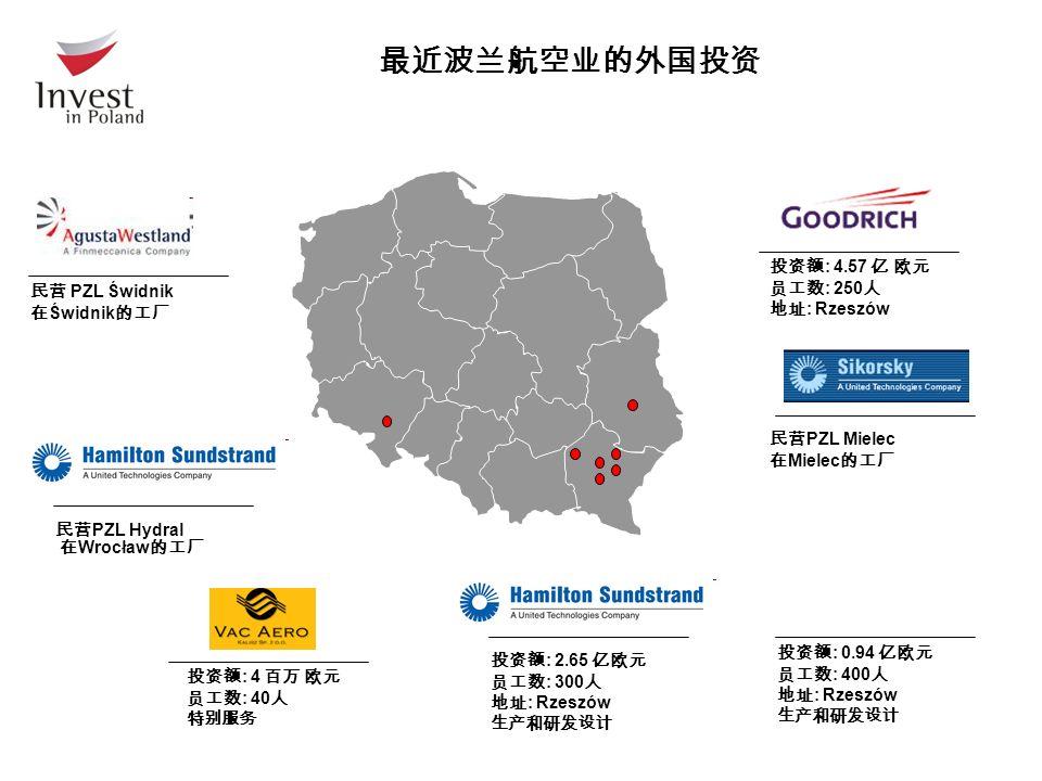 最近波兰航空业的外国投资 民营 PZL Hydral 在 Wrocław 的工厂 民营 PZL Mielec 在 Mielec 的工厂 投资额 : 2.65 亿欧元 员工数 : 300 人 地址 : Rzeszów 生产和研发设计 投资额 : 4.57 亿 欧元 员工数 : 250 人 地址 : Rzeszów 民营 PZL Świdnik 在 Świdnik 的工厂 投资额 : 0.94 亿欧元 员工数 : 400 人 地址 : Rzeszów 生产和研发设计 投资额 : 4 百万 欧元 员工数 : 40 人 特别服务