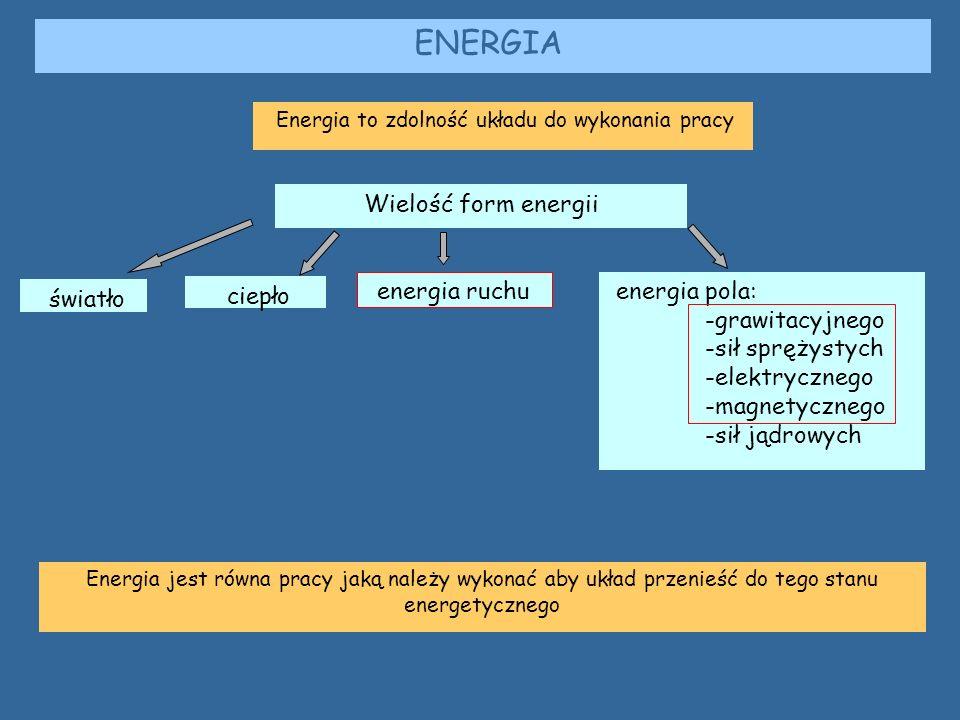 Energia to zdolność układu do wykonania pracy ENERGIA światło ciepło energia pola: -grawitacyjnego -sił sprężystych -elektrycznego -magnetycznego -sił jądrowych energia ruchu Wielość form energii Energia jest równa pracy jaką należy wykonać aby układ przenieść do tego stanu energetycznego