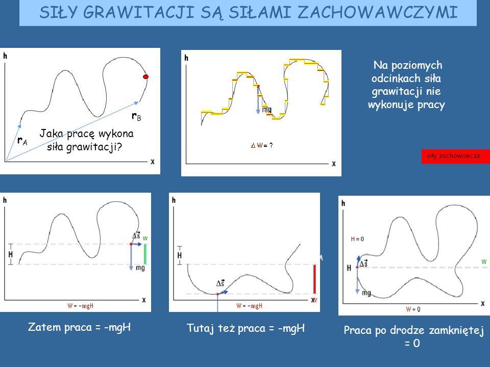 SIŁY GRAWITACJI SĄ SIŁAMI ZACHOWAWCZYMI Na poziomych odcinkach siła grawitacji nie wykonuje pracy Zatem praca = -mgH rArA Tutaj też praca = -mgH Praca po drodze zamkniętej = 0 siły zachowawcze Jaka pracę wykona siła grawitacji.