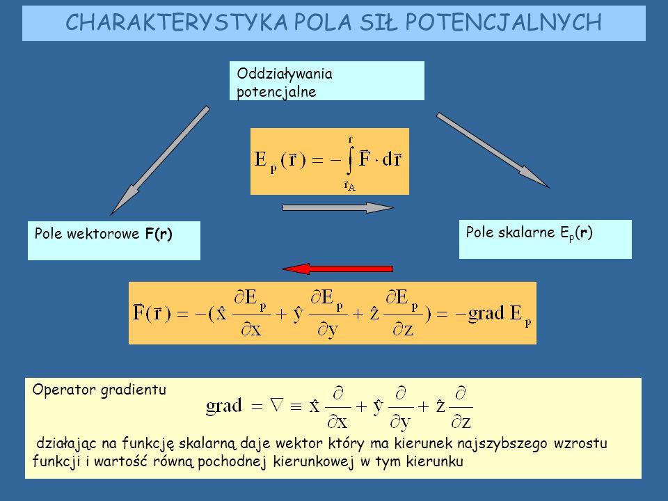 CHARAKTERYSTYKA POLA SIŁ POTENCJALNYCH Oddziaływania potencjalne Pole wektorowe F(r) Pole skalarne E p (r) Operator gradientu działając na funkcję skalarną daje wektor który ma kierunek najszybszego wzrostu funkcji i wartość równą pochodnej kierunkowej w tym kierunku