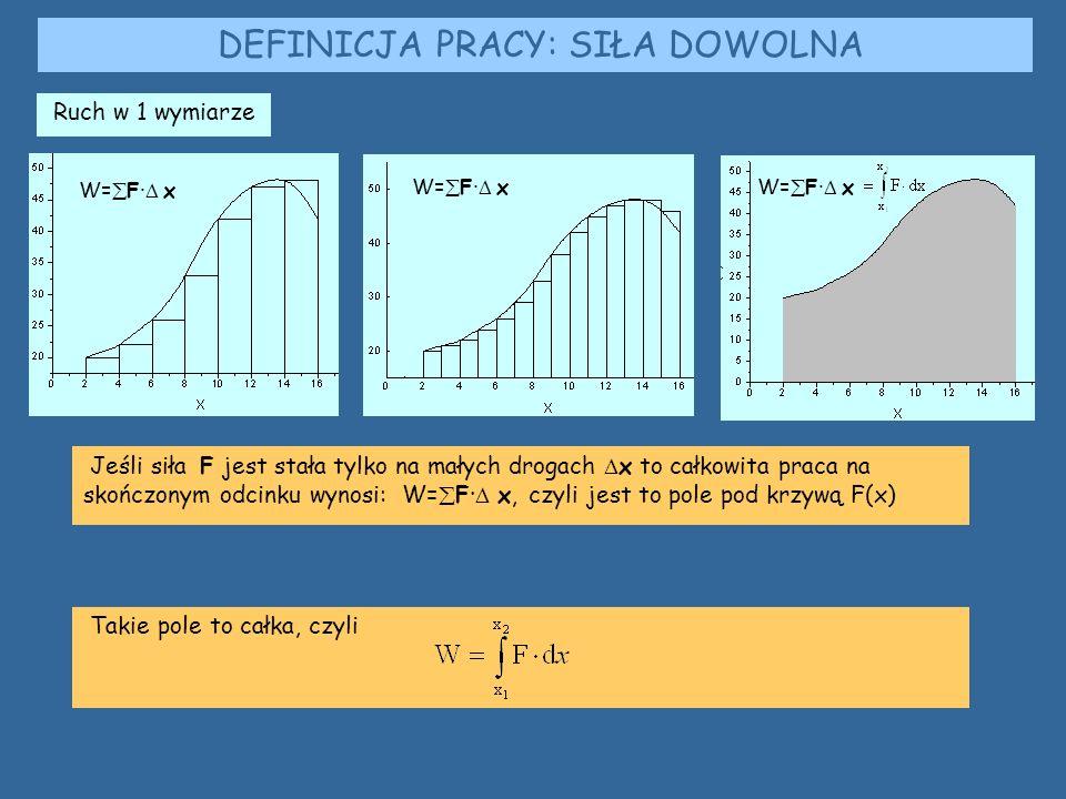DEFINICJA PRACY: SIŁA DOWOLNA Jeśli siła F jest stała tylko na małych drogach  x to całkowita praca na skończonym odcinku wynosi: W=  F·  x, czyli jest to pole pod krzywą F(x) Takie pole to całka, czyli Ruch w 1 wymiarze W=  F·  x