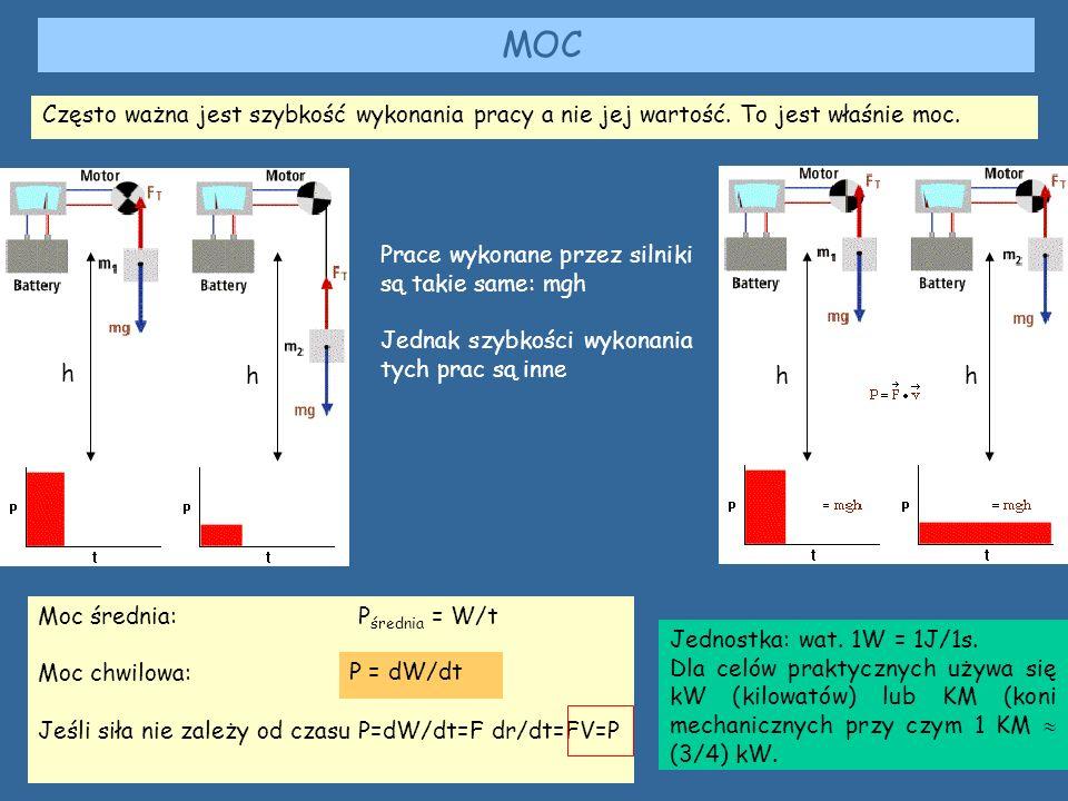 MOC Często ważna jest szybkość wykonania pracy a nie jej wartość.