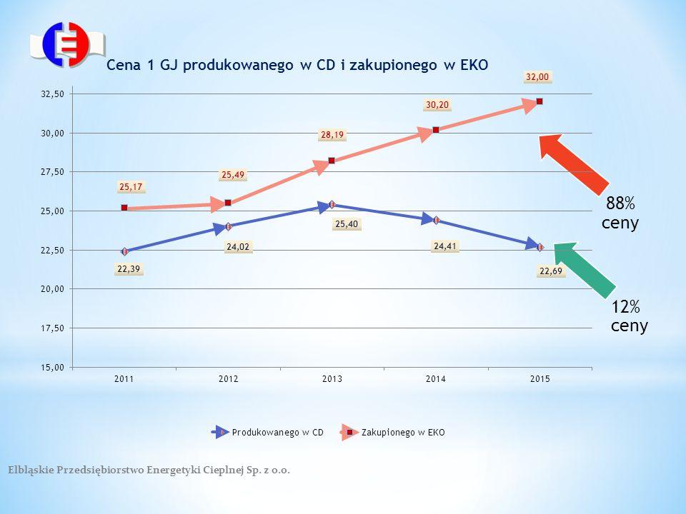 Elbląskie Przedsiębiorstwo Energetyki Cieplnej Sp. z o.o. 88% ceny 12% ceny