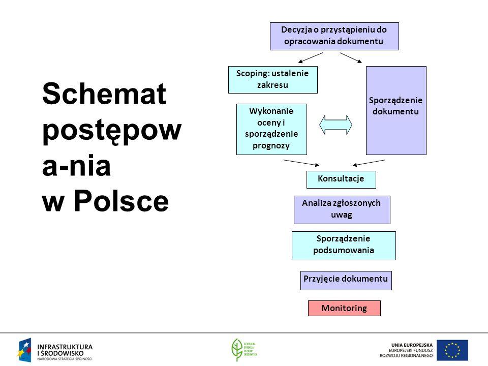 Schemat postępow a-nia w Polsce Sporządzenie dokumentu Scoping: ustalenie zakresu Wykonanie oceny i sporządzenie prognozy Konsultacje Sporządzenie podsumowania Przyjęcie dokumentu Monitoring Decyzja o przystąpieniu do opracowania dokumentu Analiza zgłoszonych uwag