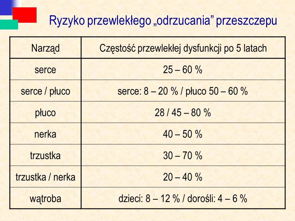 """Ryzyko przewlekłego """"odrzucania"""" przeszczepu NarządCzęstość przewlekłej dysfunkcji po 5 latach serce25 – 60 % serce / płucoserce: 8 – 20 % / płuco 50"""