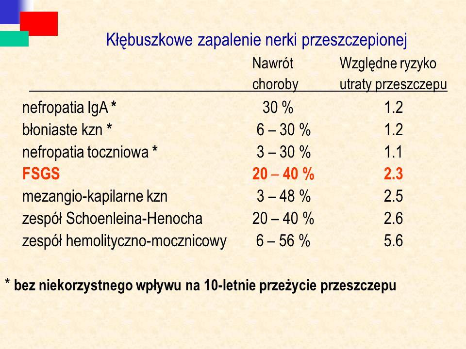 Kłębuszkowe zapalenie nerki przeszczepionej NawrótWzględne ryzyko chorobyutraty przeszczepu nefropatia IgA * 30 %1.2 błoniaste kzn * 6 – 30 %1.2 nefropatia toczniowa * 3 – 30 %1.1 FSGS20 – 40 %2.3 mezangio-kapilarne kzn3 – 48 %2.5 zespół Schoenleina-Henocha20 – 40 %2.6 zespół hemolityczno-mocznicowy 6 – 56 %5.6 * bez niekorzystnego wpływu na 10-letnie przeżycie przeszczepu