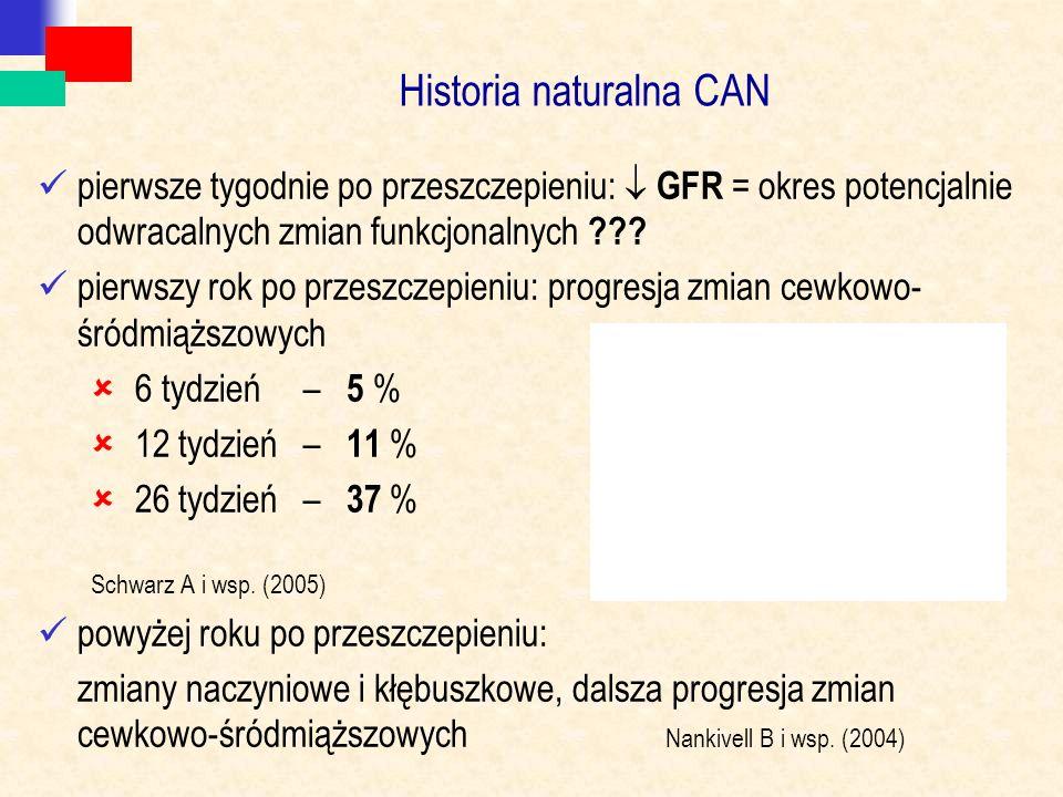 Historia naturalna CAN pierwsze tygodnie po przeszczepieniu:  GFR = okres potencjalnie odwracalnych zmian funkcjonalnych ??? pierwszy rok po przeszcz