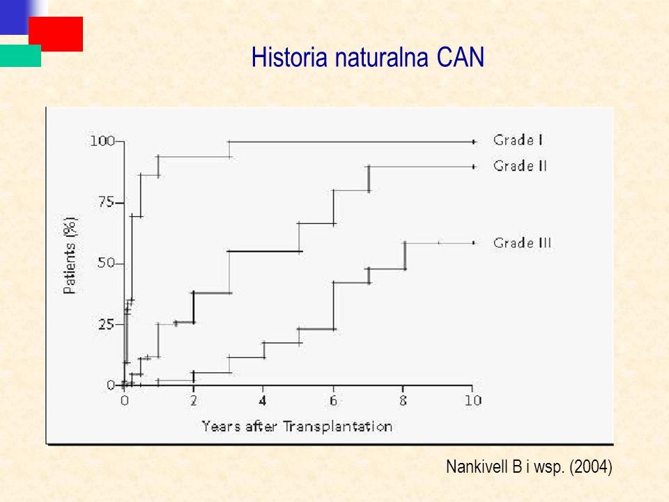 Historia naturalna CAN Nankivell B i wsp. (2004)