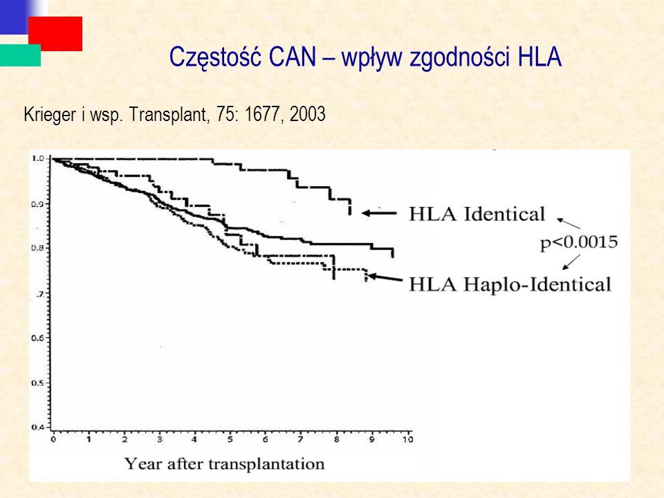 Częstość CAN – wpływ zgodności HLA Krieger i wsp. Transplant, 75: 1677, 2003
