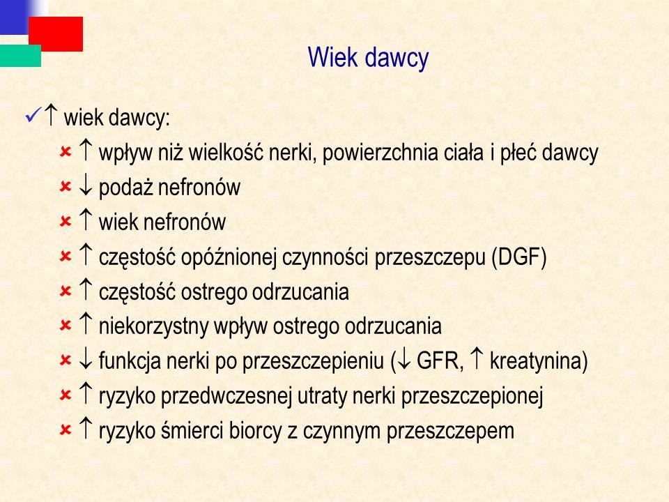 Wiek dawcy  wiek dawcy:   wpływ niż wielkość nerki, powierzchnia ciała i płeć dawcy   podaż nefronów   wiek nefronów   częstość opóźnionej czynności przeszczepu (DGF)   częstość ostrego odrzucania   niekorzystny wpływ ostrego odrzucania   funkcja nerki po przeszczepieniu (  GFR,  kreatynina)   ryzyko przedwczesnej utraty nerki przeszczepionej   ryzyko śmierci biorcy z czynnym przeszczepem