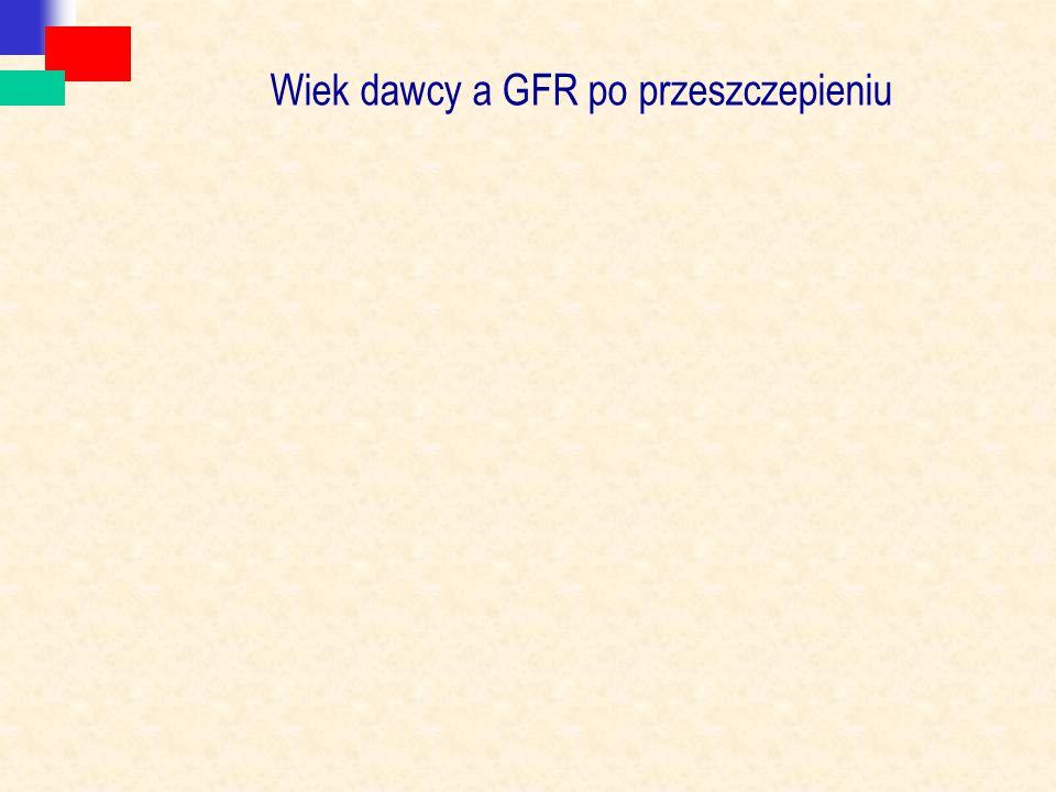 Wiek dawcy a GFR po przeszczepieniu