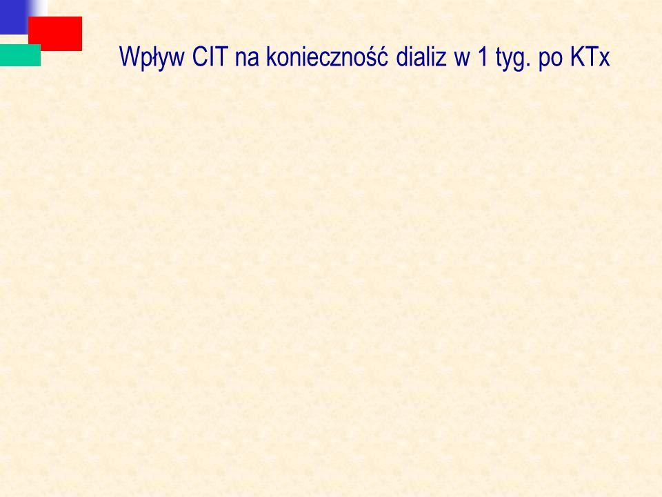 Wpływ CIT na konieczność dializ w 1 tyg. po KTx