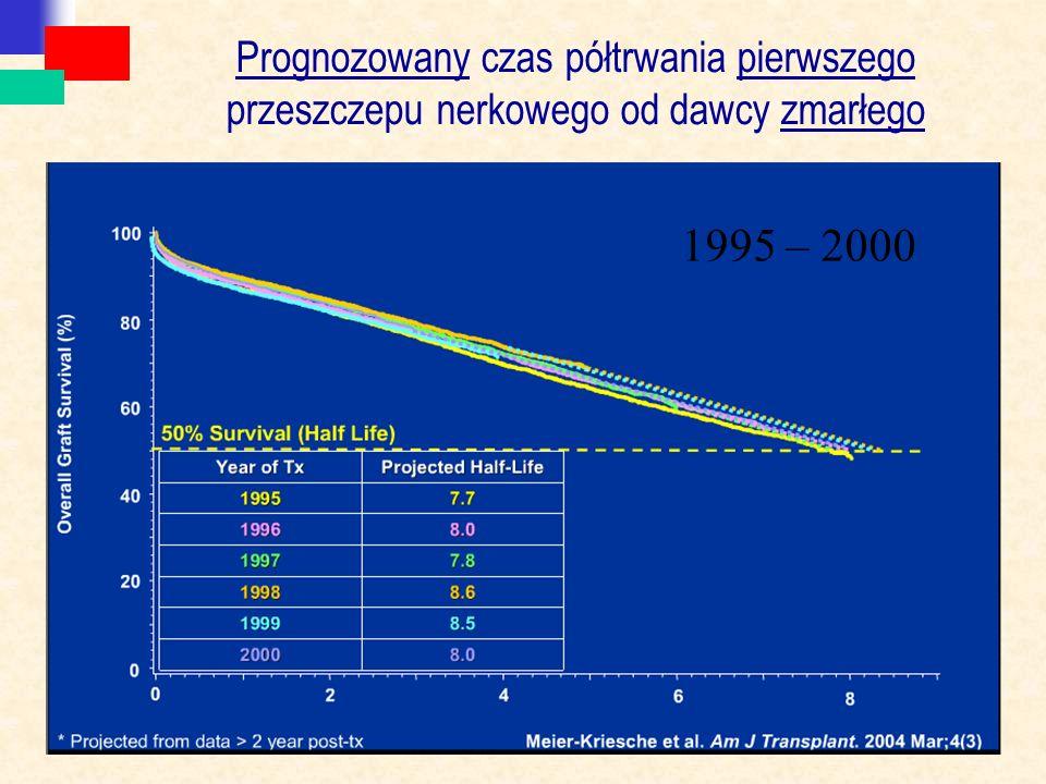 Prognozowany czas półtrwania pierwszego przeszczepu nerkowego od dawcy zmarłego 1995 – 2000