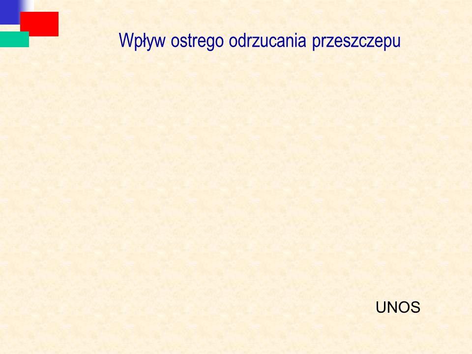 Wpływ ostrego odrzucania przeszczepu UNOS