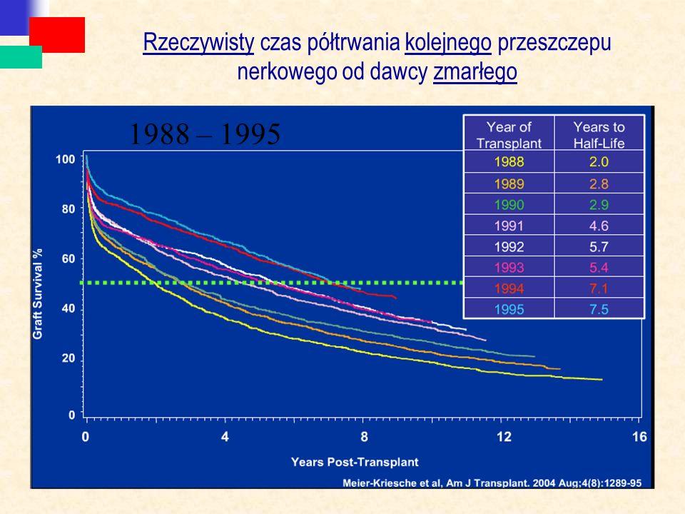 Rzeczywisty czas półtrwania kolejnego przeszczepu nerkowego od dawcy zmarłego 1988 – 1995