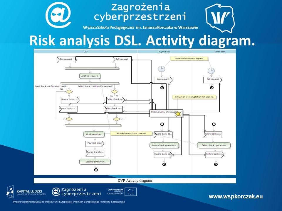 www.wspkorczak.eu Wyższa Szkoła Pedagogiczna im. Janusza Korczaka w Warszawie Risk analysis DSL.
