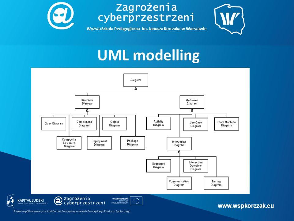 www.wspkorczak.eu Wyższa Szkoła Pedagogiczna im. Janusza Korczaka w Warszawie UML modelling