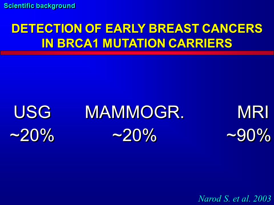 DETECTION OF EARLY BREAST CANCERS IN BRCA1 MUTATION CARRIERS USGMAMMOGR.MRI ~20%~20%~90% USGMAMMOGR.MRI ~20%~20%~90% Narod S.