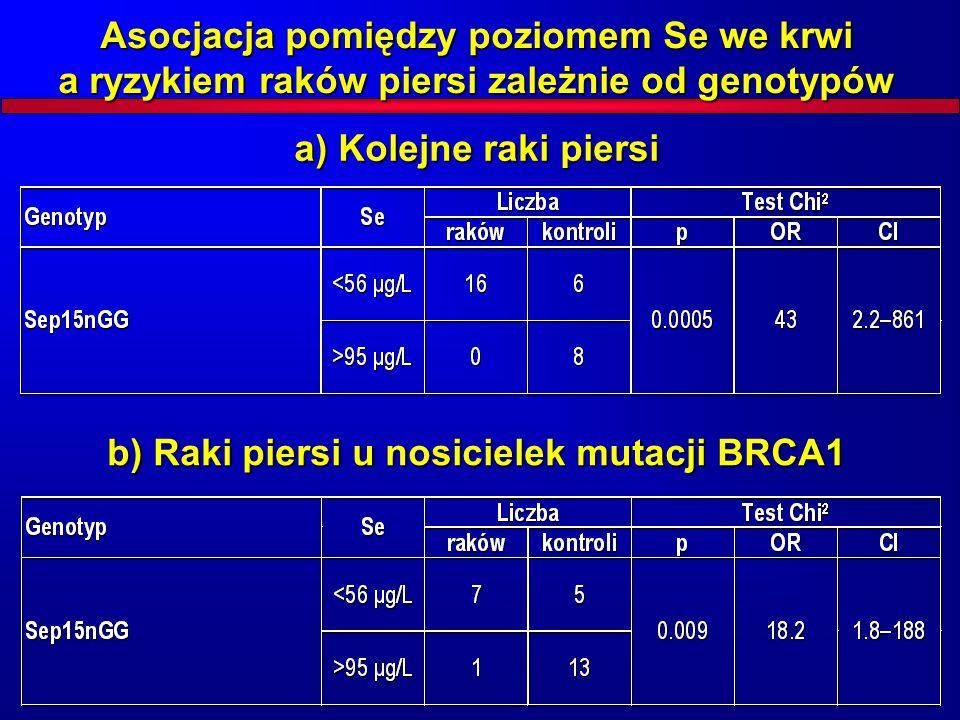 Asocjacja pomiędzy poziomem Se we krwi a ryzykiem raków piersi zależnie od genotypów a) Kolejne raki piersi b) Raki piersi u nosicielek mutacji BRCA1