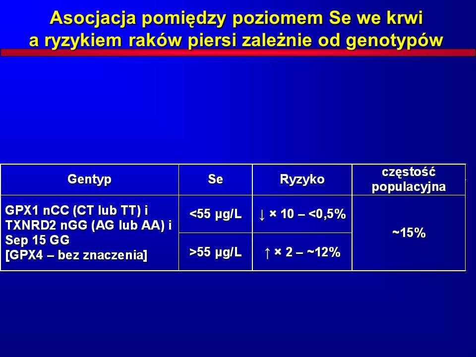 Asocjacja pomiędzy poziomem Se we krwi a ryzykiem raków piersi zależnie od genotypów