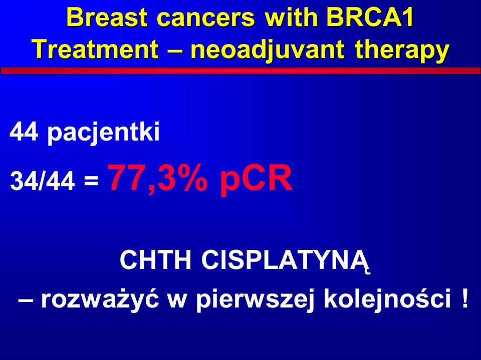 Breast cancers with BRCA1 Treatment – neoadjuvant therapy 44 pacjentki 34/44 = 77,3% pCR CHTH CISPLATYNĄ – rozważyć w pierwszej kolejności !