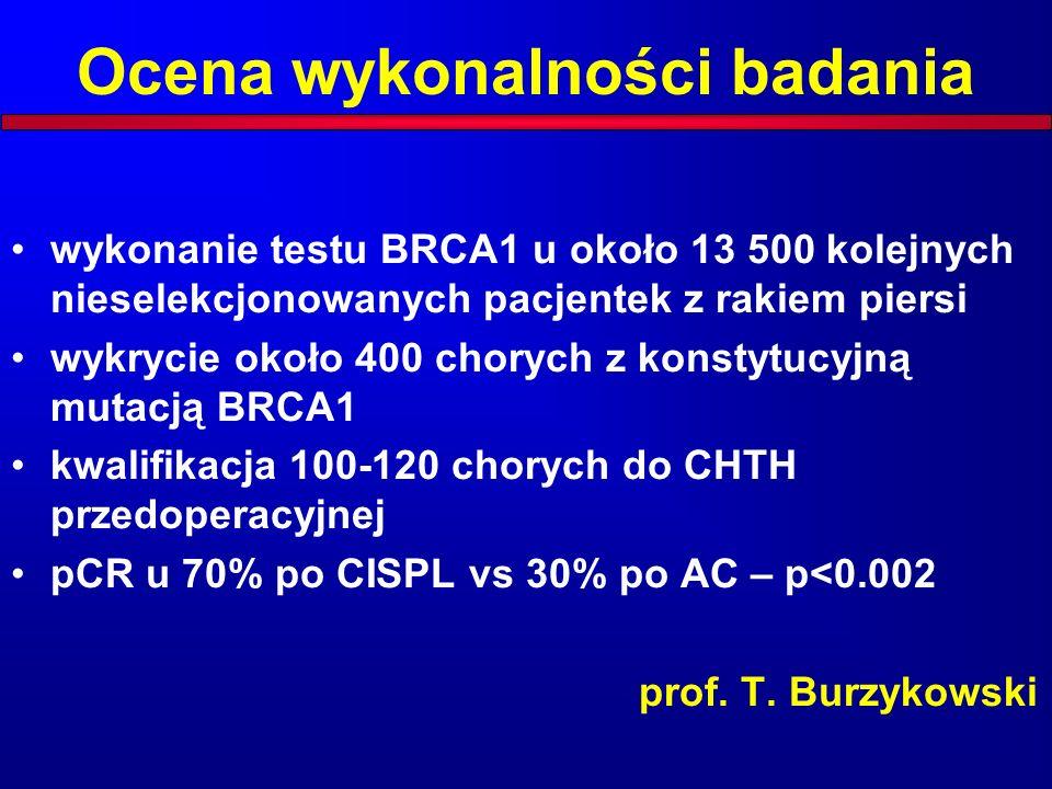 Ocena wykonalności badania wykonanie testu BRCA1 u około 13 500 kolejnych nieselekcjonowanych pacjentek z rakiem piersi wykrycie około 400 chorych z konstytucyjną mutacją BRCA1 kwalifikacja 100-120 chorych do CHTH przedoperacyjnej pCR u 70% po CISPL vs 30% po AC – p<0.002 prof.