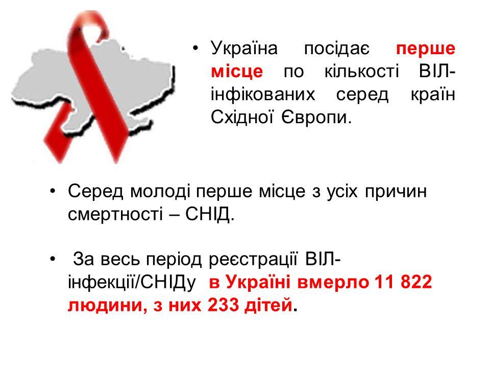 Україна посідає перше місце по кількості ВІЛ- інфікованих серед країн Східної Європи.