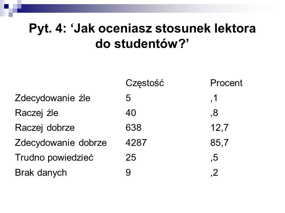 Pyt. 4: 'Jak oceniasz stosunek lektora do studentów?' CzęstośćProcent Zdecydowanie źle5,1 Raczej źle40,8 Raczej dobrze63812,7 Zdecydowanie dobrze42878