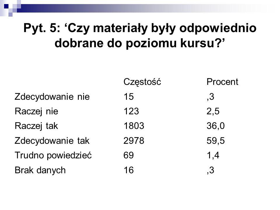 Pyt. 5: 'Czy materiały były odpowiednio dobrane do poziomu kursu?' CzęstośćProcent Zdecydowanie nie15,3 Raczej nie1232,5 Raczej tak180336,0 Zdecydowan