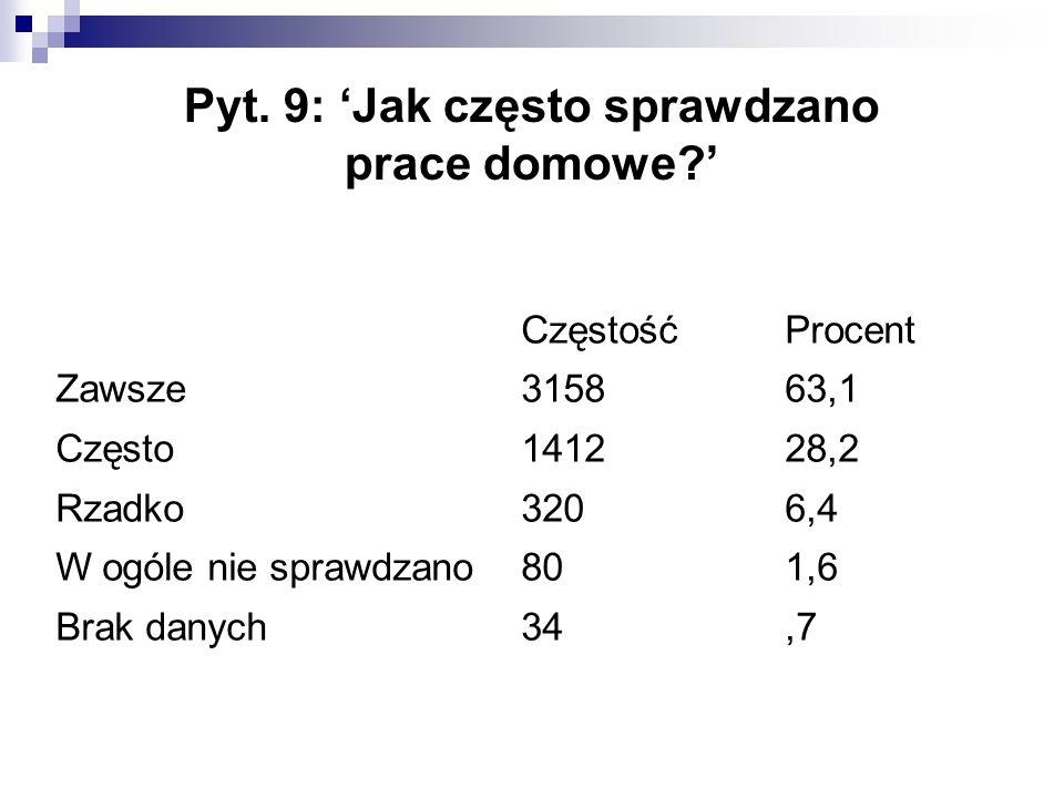 Pyt. 9: 'Jak często sprawdzano prace domowe?' CzęstośćProcent Zawsze315863,1 Często141228,2 Rzadko3206,4 W ogóle nie sprawdzano801,6 Brak danych34,7