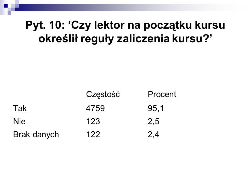 Pyt. 10: 'Czy lektor na początku kursu określił reguły zaliczenia kursu?' CzęstośćProcent Tak 475995,1 Nie1232,5 Brak danych1222,4