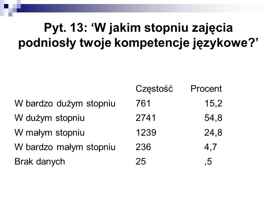 Pyt. 13: 'W jakim stopniu zajęcia podniosły twoje kompetencje językowe?' Częstość Procent W bardzo dużym stopniu76115,2 W dużym stopniu274154,8 W mały