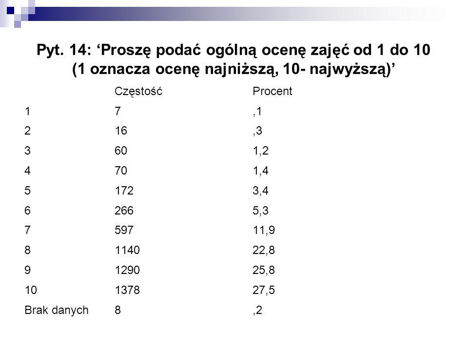 Pyt. 14: 'Proszę podać ogólną ocenę zajęć od 1 do 10 (1 oznacza ocenę najniższą, 10- najwyższą)' Częstość Procent 17,1 216,3 3601,2 4701,4 51723,4 626
