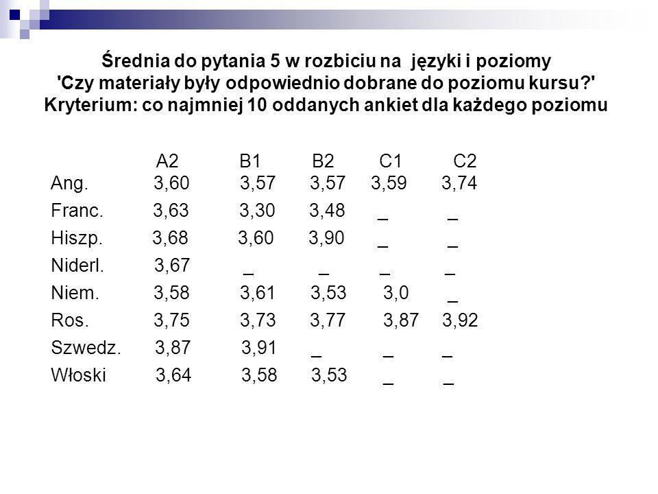 Średnia do pytania 5 w rozbiciu na języki i poziomy Czy materiały były odpowiednio dobrane do poziomu kursu? Kryterium: co najmniej 10 oddanych ankiet dla każdego poziomu A2 B1 B2 C1 C2 Ang.