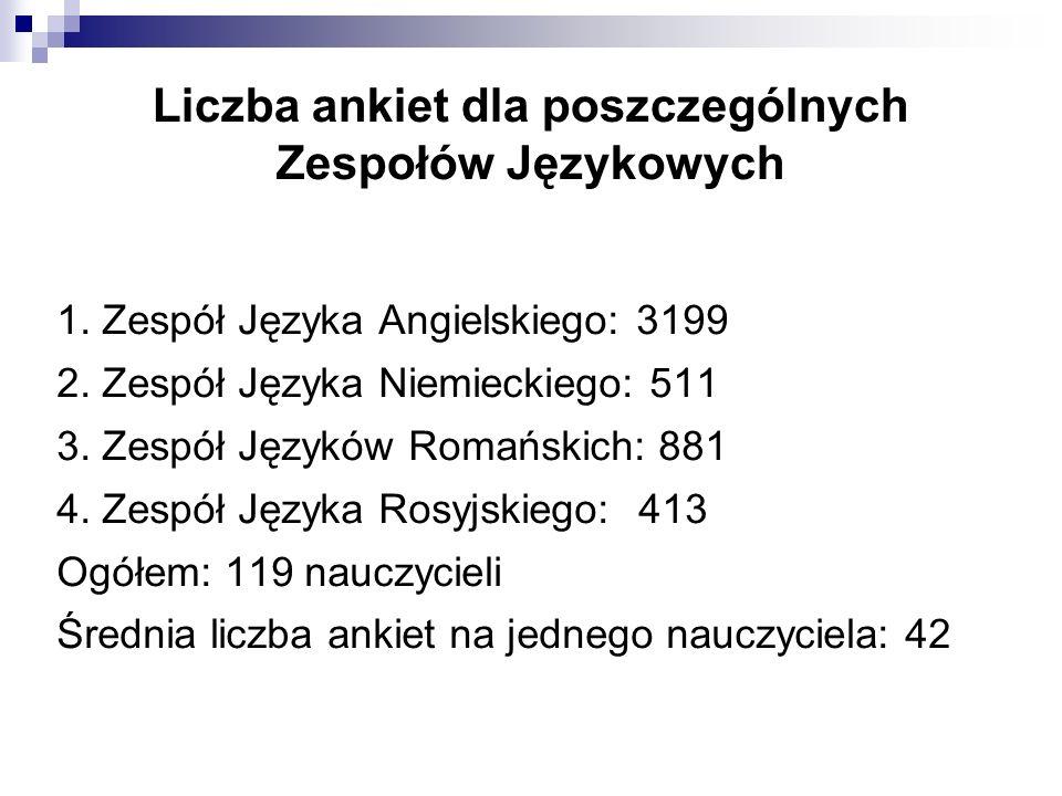 Liczba ankiet dla poszczególnych języków Język angielski: 3209 Język niemiecki:435 Język rosyjski: 413 Język francuski: 407 Język hiszpański: 294 Język włoski: 172 Język szwedzki: 34 Język niderlandzki: 22 Język duński:13 Język portugalski:5 Minimalne rozbieżności względem danych dla Zespołów Językowych wynikają prawdopodobnie z błędnego zaznaczenia języka przez studentów.
