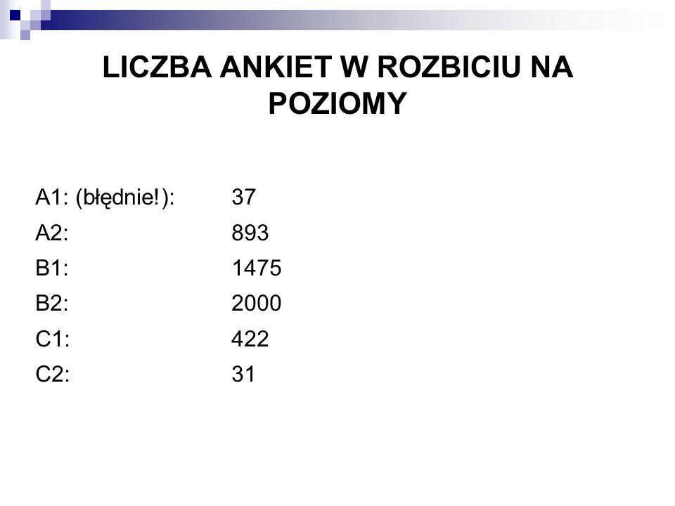 LICZBA ANKIET ROZBITA NA TYPY STUDIÓW Studia stacjonarne: 3664 Studia niestacjonarne: 1074 Brak danych: 266