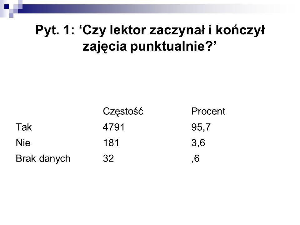 Pyt. 1: 'Czy lektor zaczynał i kończył zajęcia punktualnie?' CzęstośćProcent Tak479195,7 Nie1813,6 Brak danych32,6