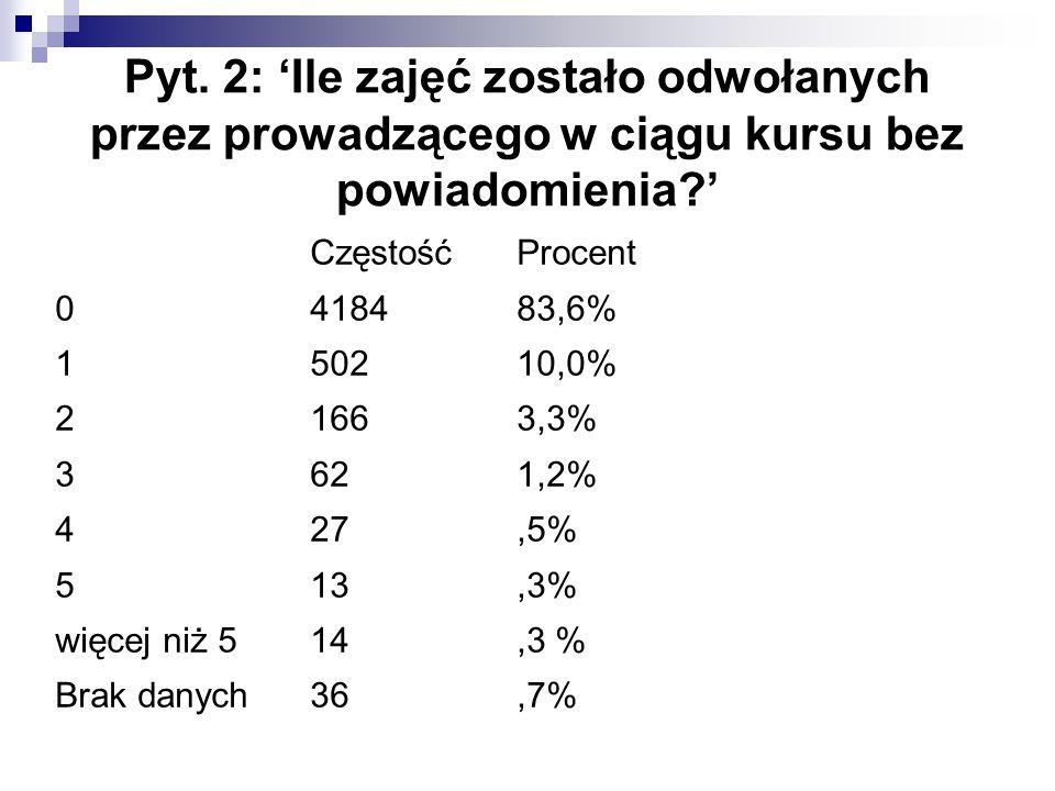 Pyt. 2: 'Ile zajęć zostało odwołanych przez prowadzącego w ciągu kursu bez powiadomienia?' CzęstośćProcent 0418483,6% 150210,0% 21663,3% 3621,2% 427,5