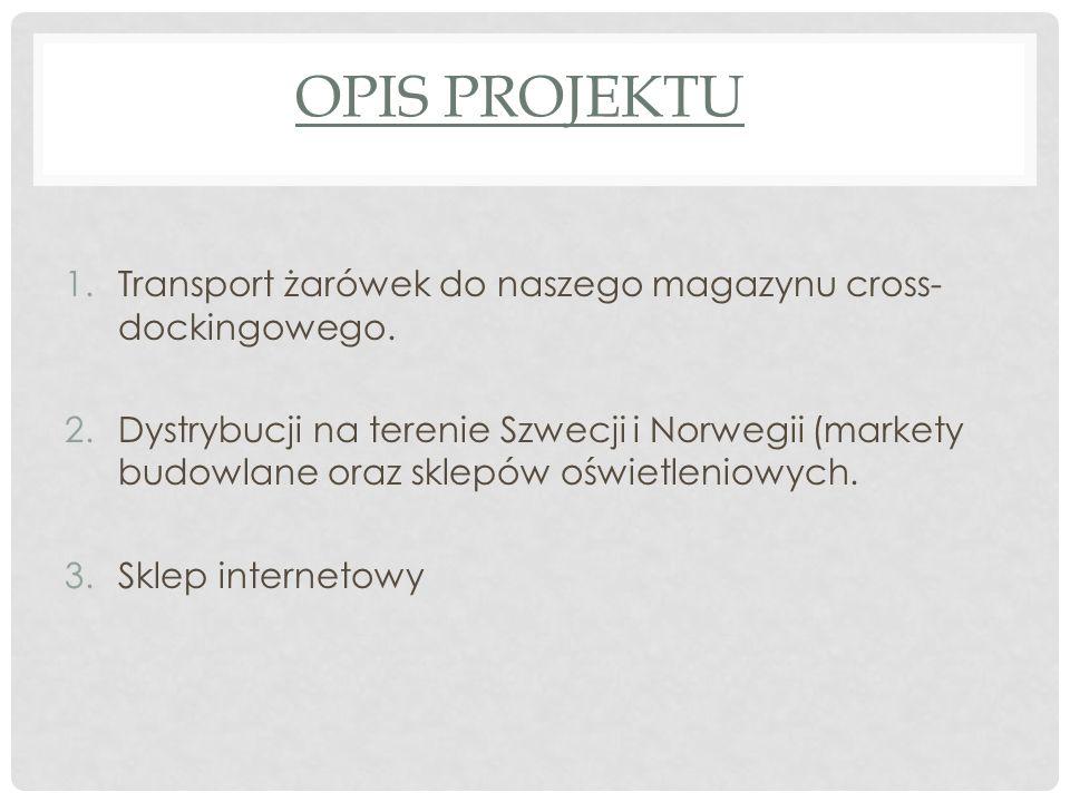OPIS PROJEKTU 1.Transport żarówek do naszego magazynu cross- dockingowego.