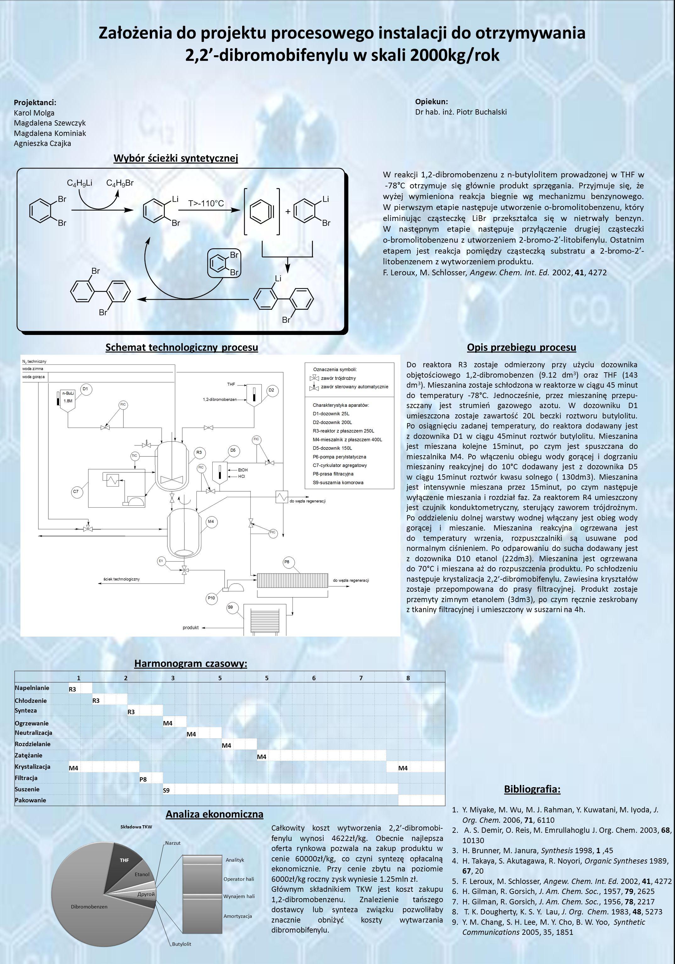 Założenia do projektu procesowego instalacji do otrzymywania 2,2'-dibromobifenylu w skali 2000kg/rok Do reaktora R3 zostaje odmierzony przy użyciu dozownika objętościowego 1,2-dibromobenzen (9.12 dm 3 ) oraz THF (143 dm 3 ).