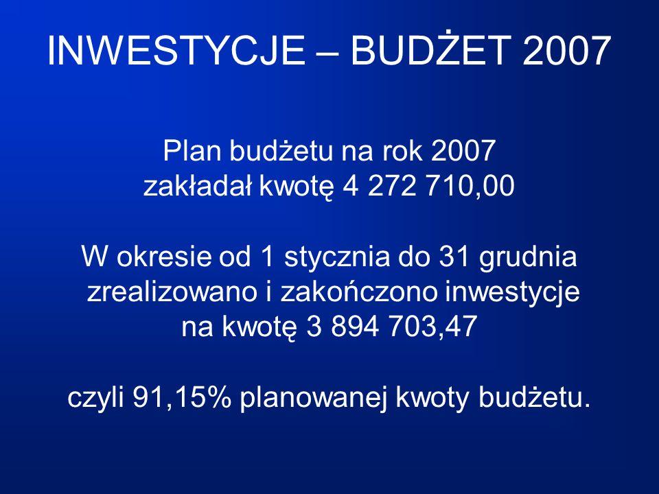 INWESTYCJE – BUDŻET 2007 Plan budżetu na rok 2007 zakładał kwotę 4 272 710,00 W okresie od 1 stycznia do 31 grudnia zrealizowano i zakończono inwestycje na kwotę 3 894 703,47 czyli 91,15% planowanej kwoty budżetu.