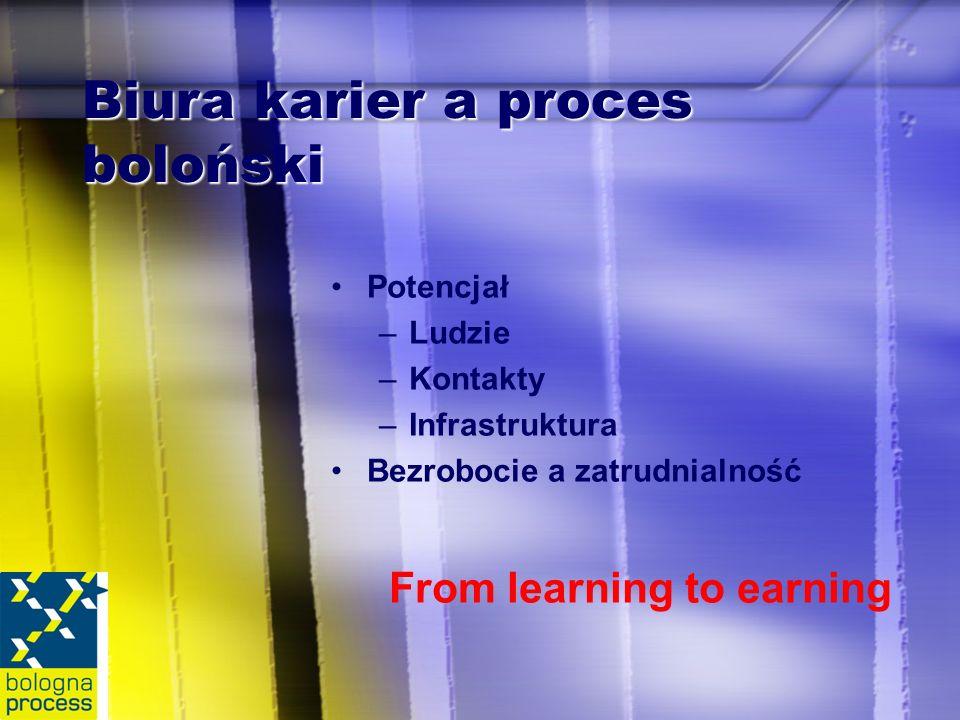 Biura karier a proces boloński Potencjał –Ludzie –Kontakty –Infrastruktura Bezrobocie a zatrudnialność From learning to earning