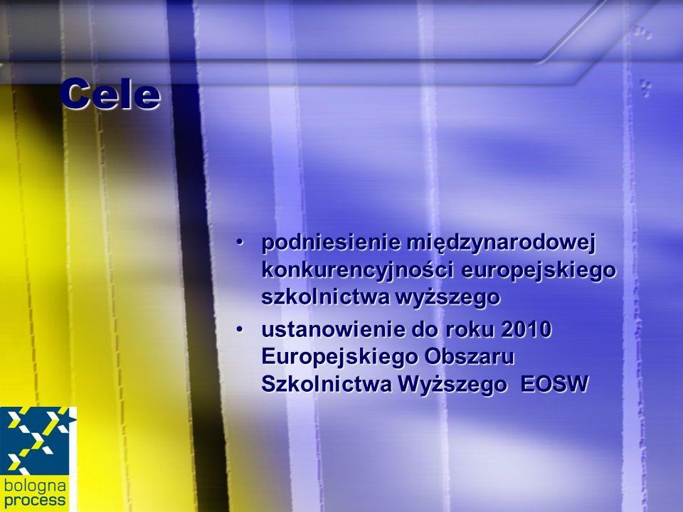Cele podniesienie międzynarodowej konkurencyjności europejskiego szkolnictwa wyższegopodniesienie międzynarodowej konkurencyjności europejskiego szkolnictwa wyższego ustanowienie do roku 2010 Europejskiego Obszaru Szkolnictwa Wyższego EOSWustanowienie do roku 2010 Europejskiego Obszaru Szkolnictwa Wyższego EOSW