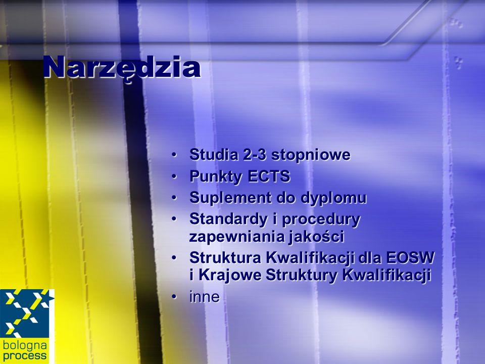 Narzędzia Studia 2-3 stopnioweStudia 2-3 stopniowe Punkty ECTSPunkty ECTS Suplement do dyplomuSuplement do dyplomu Standardy i procedury zapewniania jakościStandardy i procedury zapewniania jakości Struktura Kwalifikacji dla EOSW i Krajowe Struktury KwalifikacjiStruktura Kwalifikacji dla EOSW i Krajowe Struktury Kwalifikacji inneinne