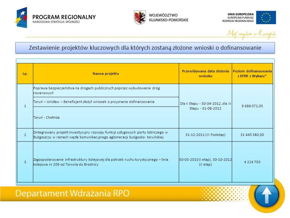Zestawienie projektów kluczowych dla których zostaną złożone wnioski o dofinansowanie Lp.Nazwa projektu Przewidywana data złożenia wniosku Poziom dofinansowania z EFRR z Wykazu* 1 Poprawa bezpieczeństwa na drogach publicznych poprzez wybudowanie dróg rowerowych Dla II Etapu - 30-04-2012, dla III Etapu - 31-08-2012 9 686 071,05 Toruń – Unisław – Beneficjent złożył wniosek o przyznanie dofinansowania Toruń - Chełmża 2 Zintegrowany projekt inwestycyjny rozwoju funkcji usługowych portu lotniczego w Bydgoszczy w ramach węzła komunikacyjnego aglomeracji bydgosko- toruńskiej 31-12-2011 (III Podetap)31 445 380,00 3 Zagospodarowanie infrastruktury kolejowej dla potrzeb ruchu turystycznego – linia kolejowa nr 209 od Torunia do Brodnicy 30-03-2010 (I etap), 30-10-2012 (II etap) 4 224 750