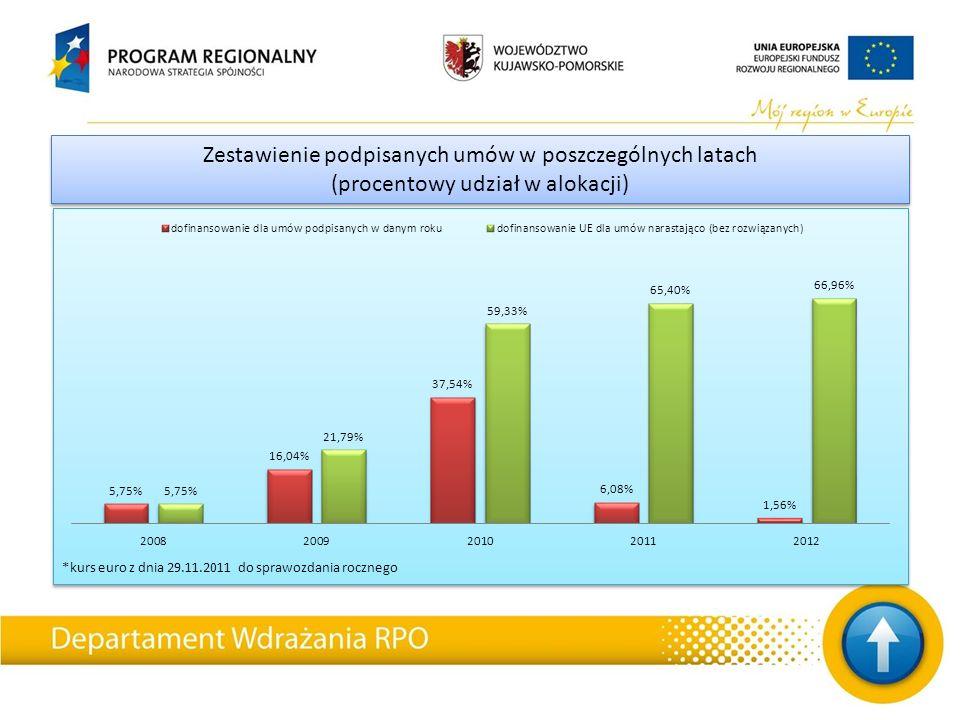 *kurs euro z dnia 29.11.2011 do sprawozdania rocznego Zestawienie podpisanych umów w poszczególnych latach (procentowy udział w alokacji) Zestawienie podpisanych umów w poszczególnych latach (procentowy udział w alokacji)